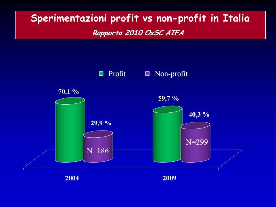 Sperimentazioni profit vs non-profit in Italia Rapporto 2010 OsSC AIFA N=186 N=299
