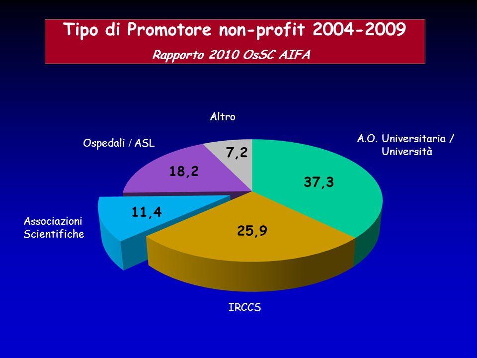 A.O. Universitaria / Università Altro Ospedali / ASL Associazioni Scientifiche IRCCS Tipo di Promotore non-profit 2004-2009 Rapporto 2010 OsSC AIFA