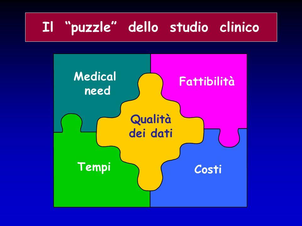 """Medical need Costi Tempi Fattibilità Qualità dei dati Il """"puzzle"""" dello studio clinico"""