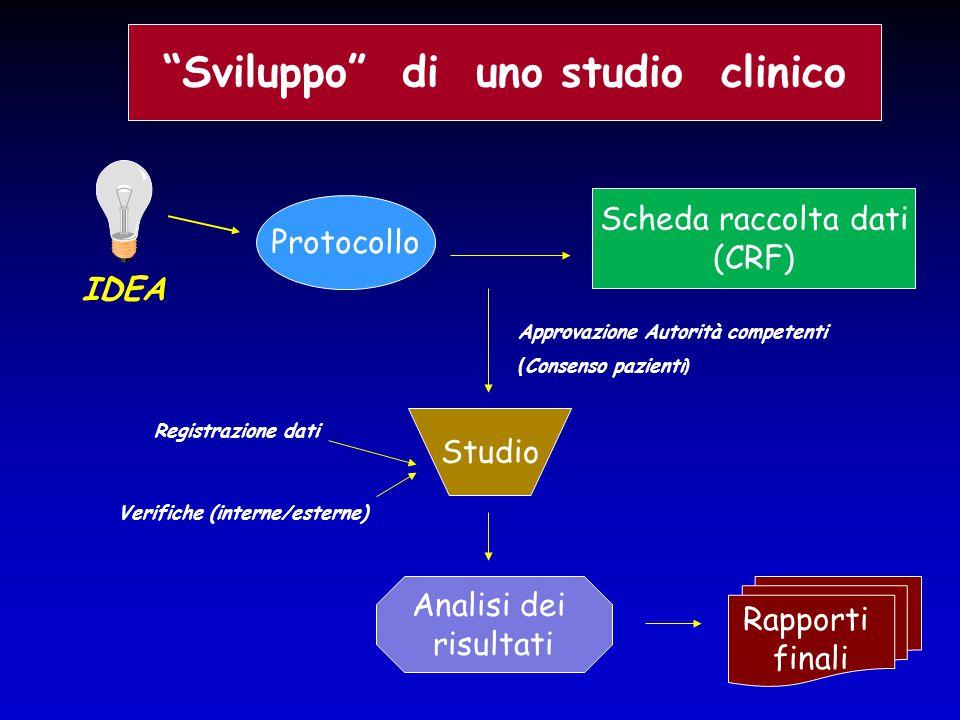 """IDEA Approvazione Autorità competenti ( Consenso pazienti ) Registrazione dati Verifiche (interne/esterne) """"Sviluppo"""" di uno studio clinico Protocollo"""