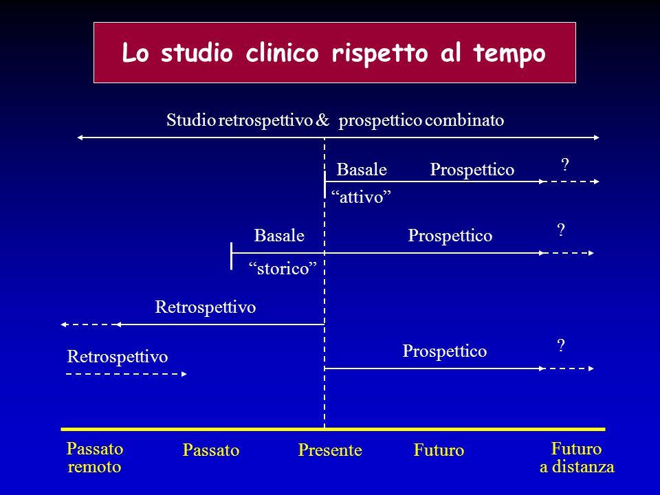 """Lo studio clinico rispetto al tempo Studio retrospettivo & prospettico combinato Basale """"attivo"""" Prospettico Basale """"storico"""" Retrospettivo PresenteFu"""