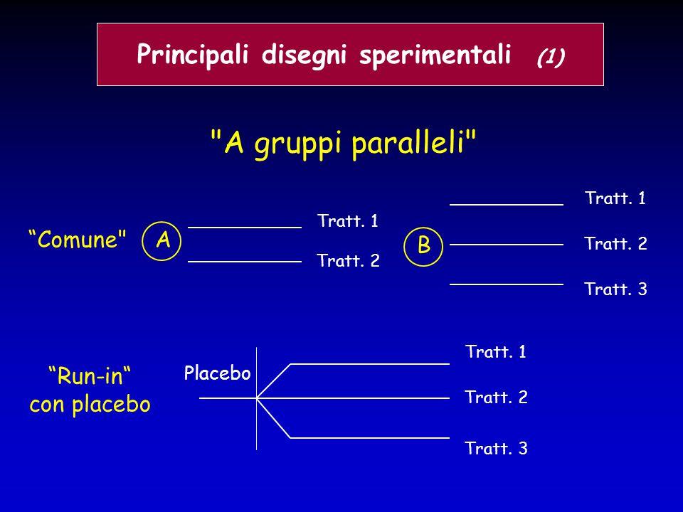Principali disegni sperimentali (1)