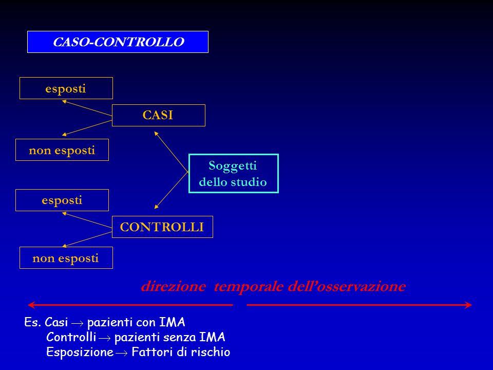 Soggetti dello studio CASI CONTROLLI esposti non esposti esposti non esposti CASO-CONTROLLO direzione temporale dell'osservazione Es. Casi  pazienti