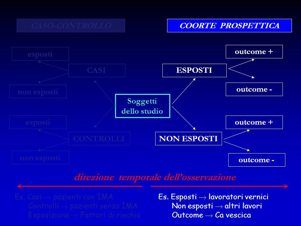 Soggetti dello studio CASI CONTROLLI esposti non esposti esposti non esposti ESPOSTI NON ESPOSTI outcome + outcome - outcome + outcome - CASO-CONTROLL