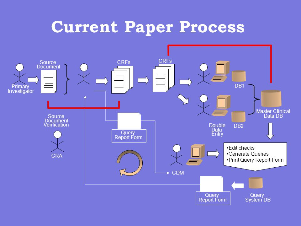 Current Paper Process Query Report Form Query Report Form Primary Investigator Source Document CRFs CDM Edit checks Generate Queries Print Query Report Form Query System DB CRFs Double Data Entry DB1 DB2 Master Clinical Data DB CRA Source Document Verification
