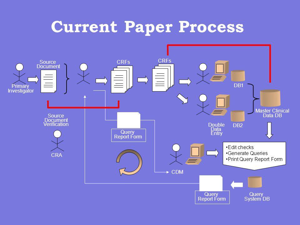 Current Paper Process Query Report Form Query Report Form Primary Investigator Source Document CRFs CDM Edit checks Generate Queries Print Query Repor