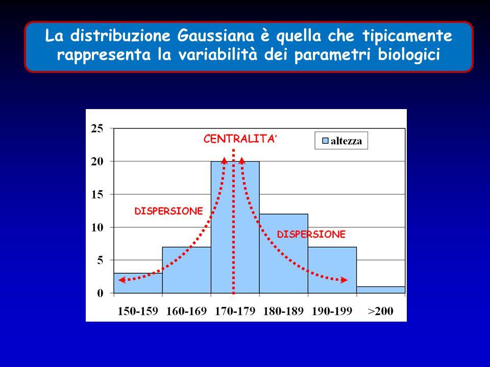 La distribuzione Gaussiana è quella che tipicamente rappresenta la variabilità dei parametri biologici