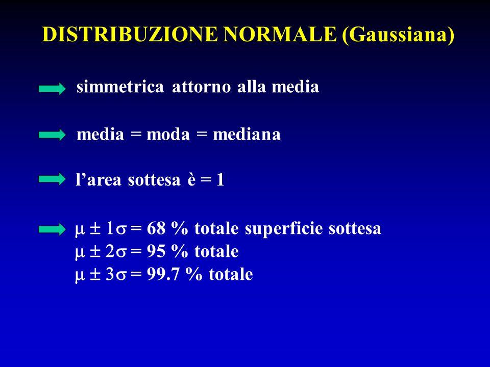 DISTRIBUZIONE NORMALE (Gaussiana) simmetrica attorno alla media media = moda = mediana l'area sottesa è = 1   = 68 % totale superficie sottesa 
