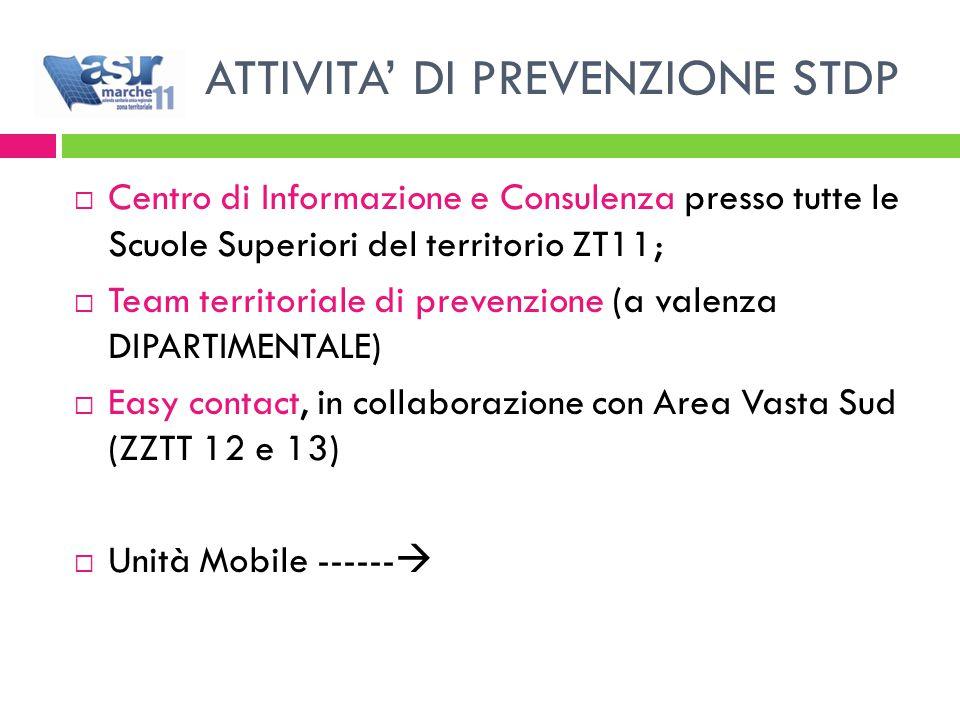 ATTIVITA' DI PREVENZIONE STDP  Centro di Informazione e Consulenza presso tutte le Scuole Superiori del territorio ZT11;  Team territoriale di prevenzione (a valenza DIPARTIMENTALE)  Easy contact, in collaborazione con Area Vasta Sud (ZZTT 12 e 13)  Unità Mobile ------ 
