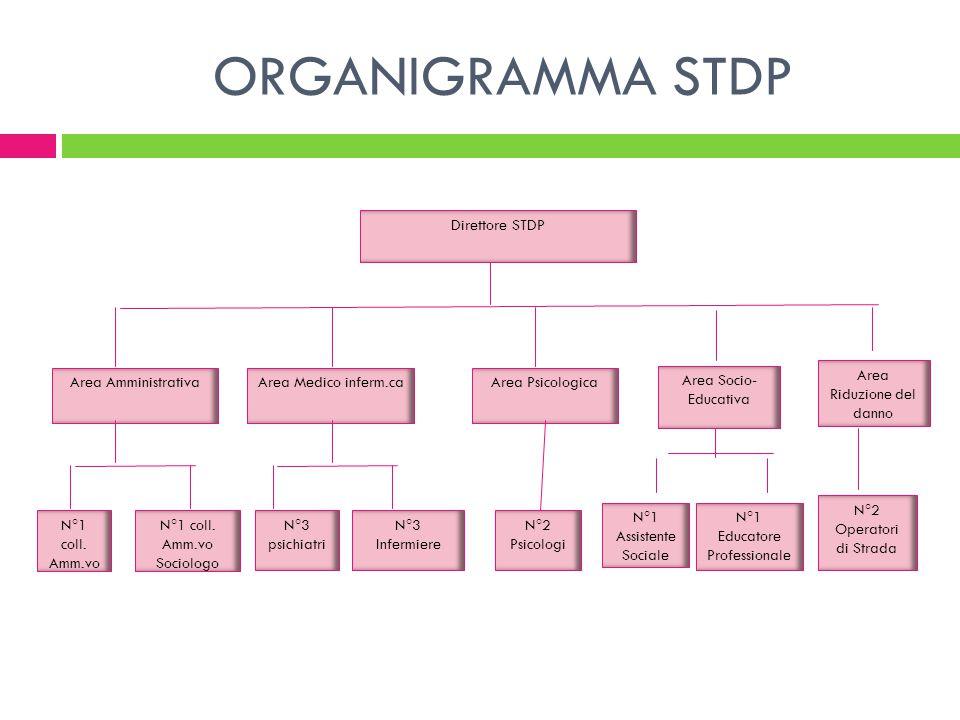 ORGANIGRAMMA STDP Direttore STDP Area Amministrativa N°3 Infermiere N°1 Educatore Professionale N°1 Assistente Sociale Area Medico inferm.caArea Psicologica Area Socio- Educativa N°3 psichiatri N°1 coll.