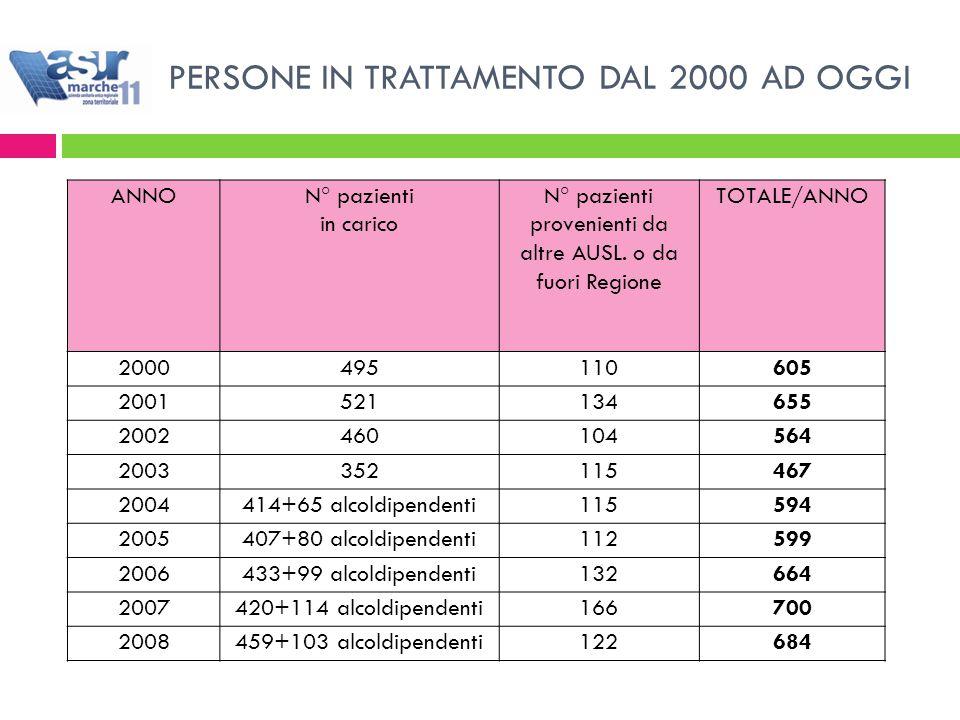 PERSONE IN TRATTAMENTO DAL 2000 AD OGGI ANNON° pazienti in carico N° pazienti provenienti da altre AUSL.