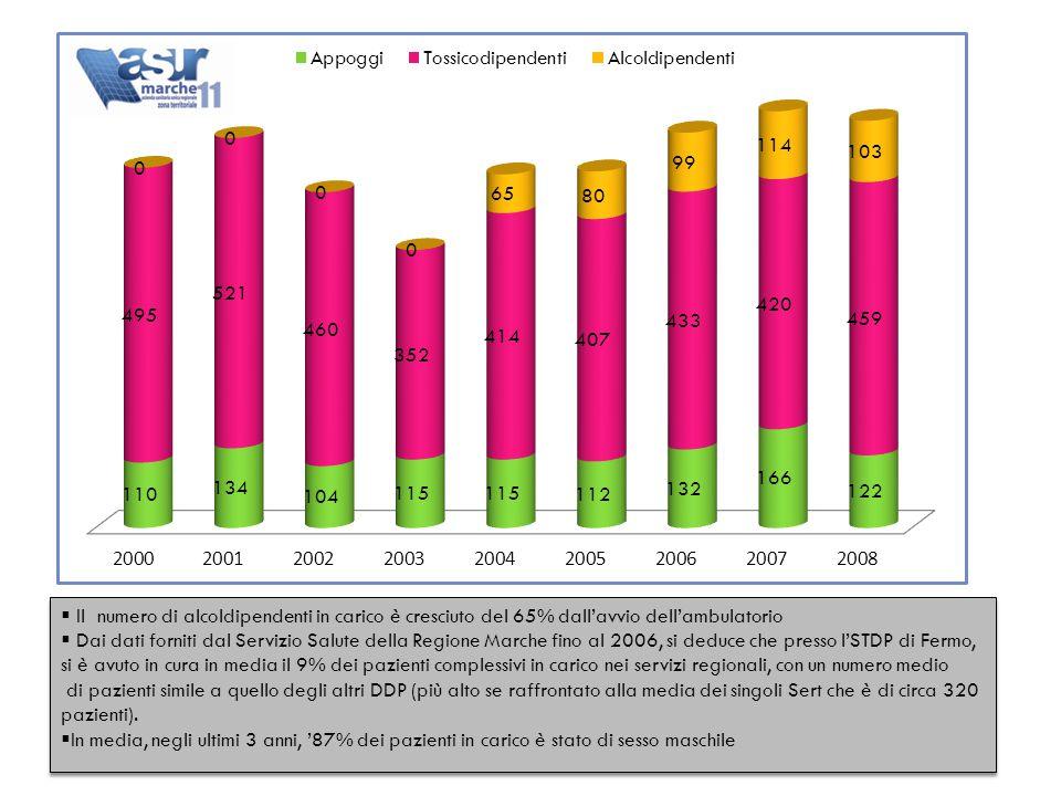  Il numero di alcoldipendenti in carico è cresciuto del 65% dall'avvio dell'ambulatorio  Dai dati forniti dal Servizio Salute della Regione Marche fino al 2006, si deduce che presso l'STDP di Fermo, si è avuto in cura in media il 9% dei pazienti complessivi in carico nei servizi regionali, con un numero medio di pazienti simile a quello degli altri DDP (più alto se raffrontato alla media dei singoli Sert che è di circa 320 pazienti).
