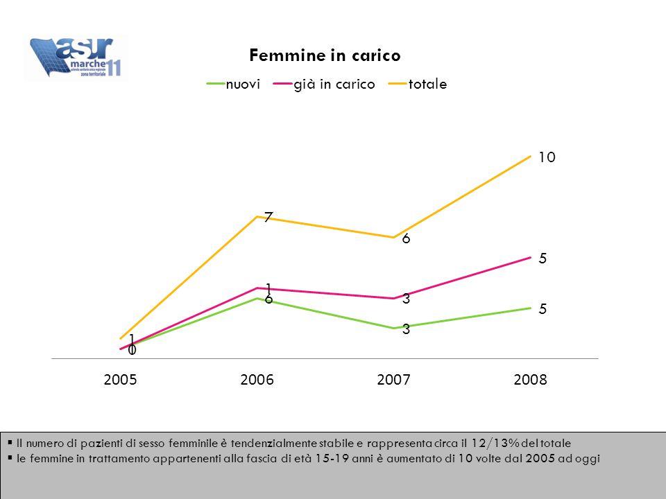  Il numero di pazienti di sesso femminile è tendenzialmente stabile e rappresenta circa il 12/13% del totale  le femmine in trattamento appartenenti alla fascia di età 15-19 anni è aumentato di 10 volte dal 2005 ad oggi  Il numero di pazienti di sesso femminile è tendenzialmente stabile e rappresenta circa il 12/13% del totale  le femmine in trattamento appartenenti alla fascia di età 15-19 anni è aumentato di 10 volte dal 2005 ad oggi