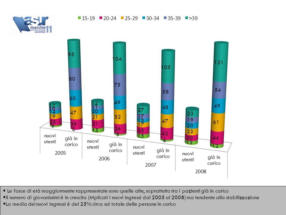  Le fasce di età maggiormente rappresentate sono quelle alte, soprattutto tra i pazienti già in carico  Il numero di giovanissimi è in crescita (triplicati i nuovi ingressi dal 2005 al 2008) ma tendente alla stabilizzazione  La media dei nuovi ingressi è del 25% circa sul totale delle persone in carico  Le fasce di età maggiormente rappresentate sono quelle alte, soprattutto tra i pazienti già in carico  Il numero di giovanissimi è in crescita (triplicati i nuovi ingressi dal 2005 al 2008) ma tendente alla stabilizzazione  La media dei nuovi ingressi è del 25% circa sul totale delle persone in carico