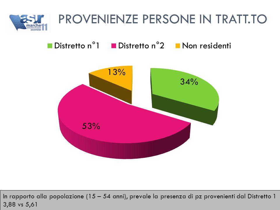 In rapporto alla popolazione (15 – 54 anni), prevale la presenza di pz provenienti dal Distretto 1 3,88 vs 5,61 PROVENIENZE PERSONE IN TRATT.TO