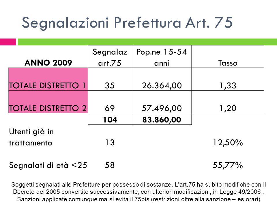 Segnalazioni Prefettura Art. 75 Soggetti segnalati alle Prefetture per possesso di sostanze.