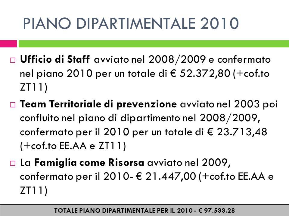PIANO DIPARTIMENTALE 2010  Ufficio di Staff avviato nel 2008/2009 e confermato nel piano 2010 per un totale di € 52.372,80 (+cof.to ZT11)  Team Territoriale di prevenzione avviato nel 2003 poi confluito nel piano di dipartimento nel 2008/2009, confermato per il 2010 per un totale di € 23.713,48 (+cof.to EE.AA e ZT11)  La Famiglia come Risorsa avviato nel 2009, confermato per il 2010- € 21.447,00 (+cof.to EE.AA e ZT11) TOTALE PIANO DIPARTIMENTALE PER IL 2010 - € 97.533,28
