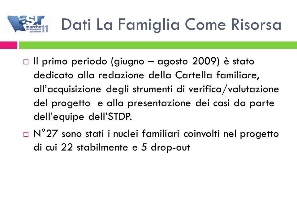 Dati La Famiglia Come Risorsa  Il primo periodo (giugno – agosto 2009) è stato dedicato alla redazione della Cartella familiare, all'acquisizione degli strumenti di verifica/valutazione del progetto e alla presentazione dei casi da parte dell'equipe dell'STDP.