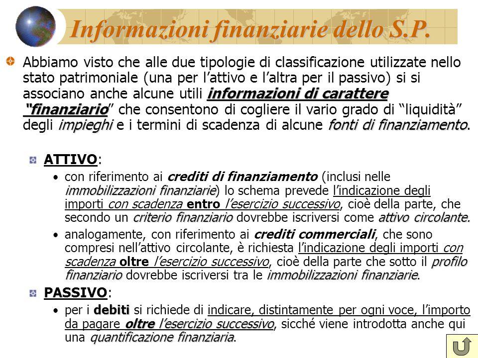 """Informazioni finanziarie dello S.P. informazioni di carattere """"finanziario impieghifonti di finanziamento Abbiamo visto che alle due tipologie di clas"""
