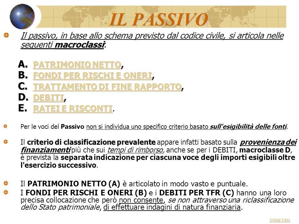 IL PASSIVO macroclassi Il passivo, in base allo schema previsto dal codice civile, si articola nelle seguenti macroclassi: A. PATRIMONIO NETTO, PATRIM