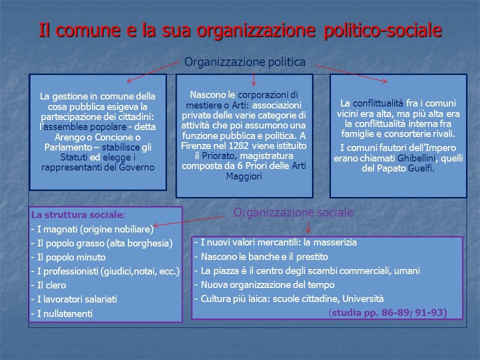 Il comune e la sua organizzazione politico-sociale La gestione in comune della cosa pubblica esigeva la partecipazione dei cittadini: l'assemblea popo