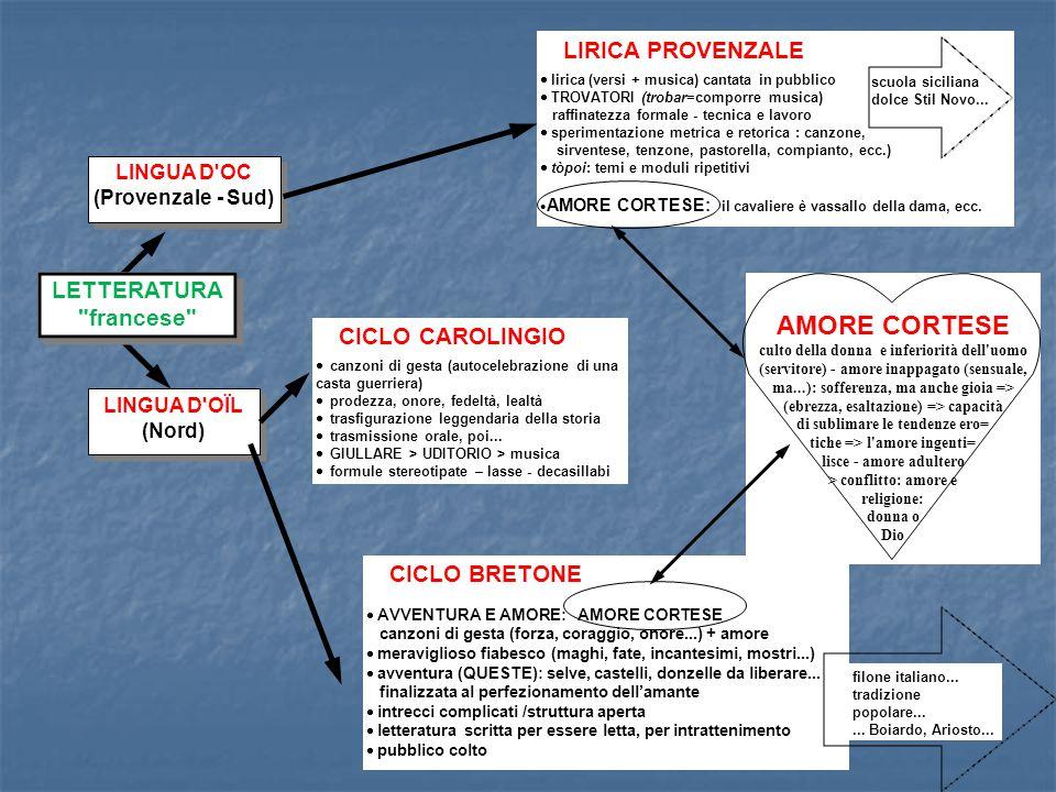 LINGUA D'OC (Provenzale - Sud) LINGUA D'OC (Provenzale - Sud) CICLO CAROLINGIO  canzoni di gesta (autocelebrazione di una casta guerriera)  prodezza