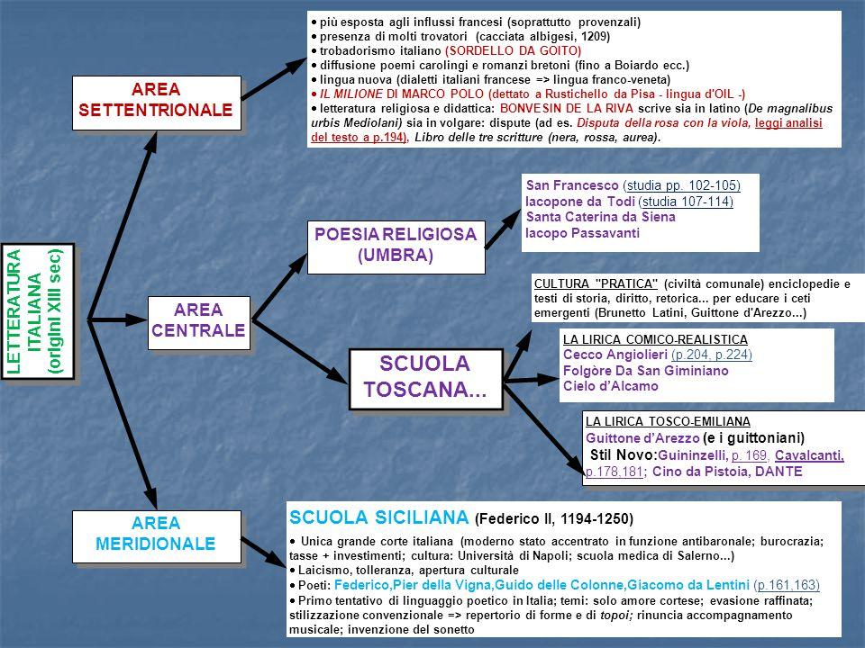 LA SCUOLA POETICA TOSCANA Dissolta la Scuola Siciliana Dissolta la Scuola Siciliana (Benevento 1266: Manfredi, figlio di Federico II, è sconfitto da Carlo d Angiò) Nutrita presenza di Scuole Poetiche Nutrita presenza di Scuole Poetiche lingua + ricca importanza di Guittone di Arezzo (1235 - 1294) importanza di Guittone di Arezzo (1235 - 1294) Egemonia culturale dei comuni TOSCANI tematica + ricca agiato – guelfo conservatore - esilio – entra nei Frati Godenti Rime (50 canzoni + 250 sonetti) temi: politica, amore, religione stile: arduo, complesso, spesso oscuro Dolce Stil Novo (DANTE) Pisa (porto), Lucca (manifatt.), Firenze e Siena (banche ecc.), Arezzo, Pistoia......