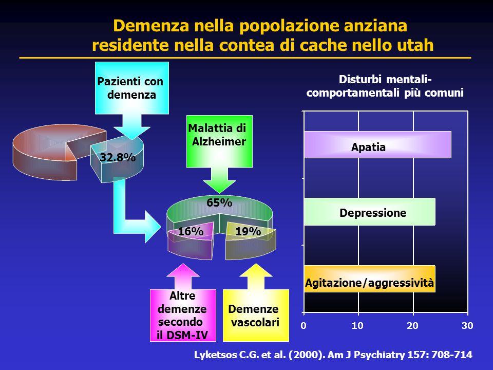 32.8% Malattia di Alzheimer Pazienti con demenza Altre demenze secondo il DSM-IV Demenze vascolari Apatia Depressione Agitazione/aggressività Disturbi