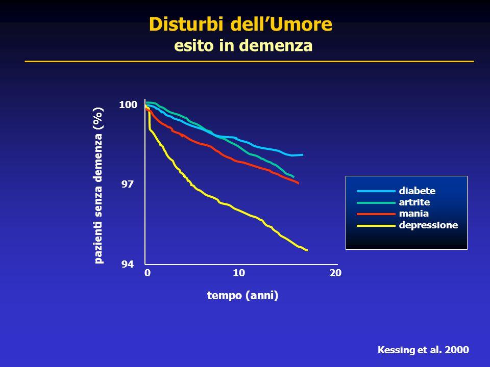 100 97 94 tempo (anni) 0 10 20 diabete artrite mania depressione Disturbi dell'Umore esito in demenza pazienti senza demenza (%) Kessing et al. 2000