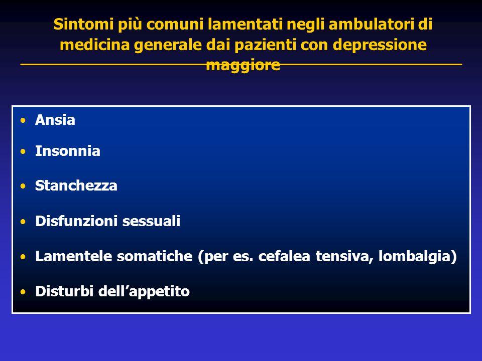 Sintomi più comuni lamentati negli ambulatori di medicina generale dai pazienti con depressione maggiore Ansia Insonnia Stanchezza Disfunzioni sessual