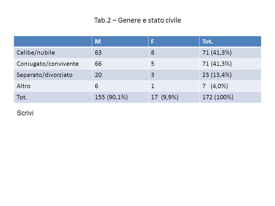 Tab.2 – Genere e stato civile MFTot.
