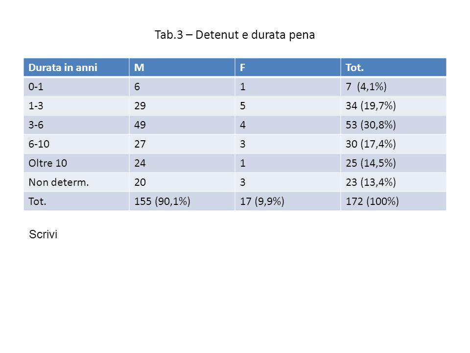 Tab.3 – Detenut e durata pena Durata in anniMFTot.