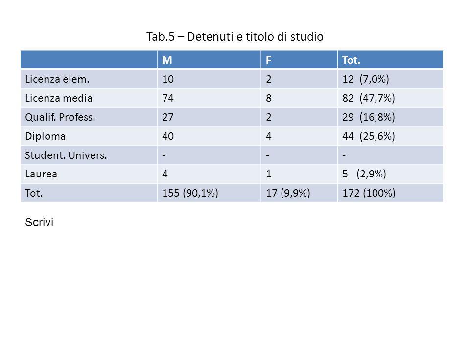 Tab.5 – Detenuti e titolo di studio MFTot.