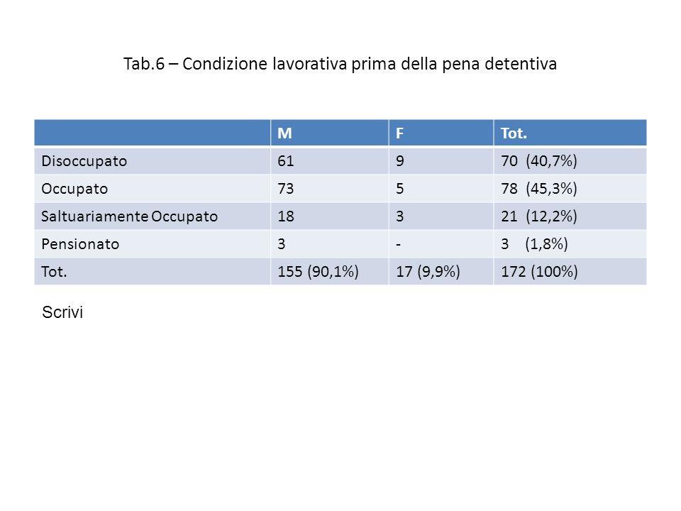 Tab.6 – Condizione lavorativa prima della pena detentiva MFTot.