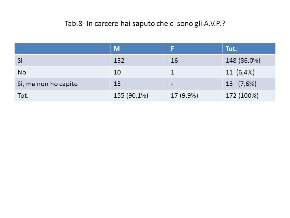 Tab.8- In carcere hai saputo che ci sono gli A.V.P..