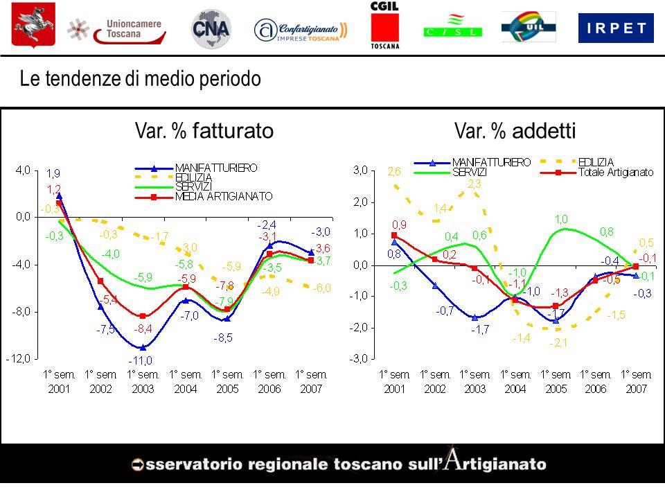 AR (-3,6% fatt.; +0,4% add.) SI (-0,3% fatt.; +1,7% add.) GR -2,8% fatt.; +0,1% add.) FI (-3,9% fatt.; +0,5% add.) PO (-5,7% fatt.; -2,6% add.) MS (-4,5% fatt.; -0,5% add.) LU (-3,3% fatt.; +1,9% add.) PI (-3,2% fatt.; +0,5% add.) LI (-6,0% fatt.; -2,4% add.) PT (-3,6% fatt.; -2,9% add.) Per memoria : in Toscana fatt.