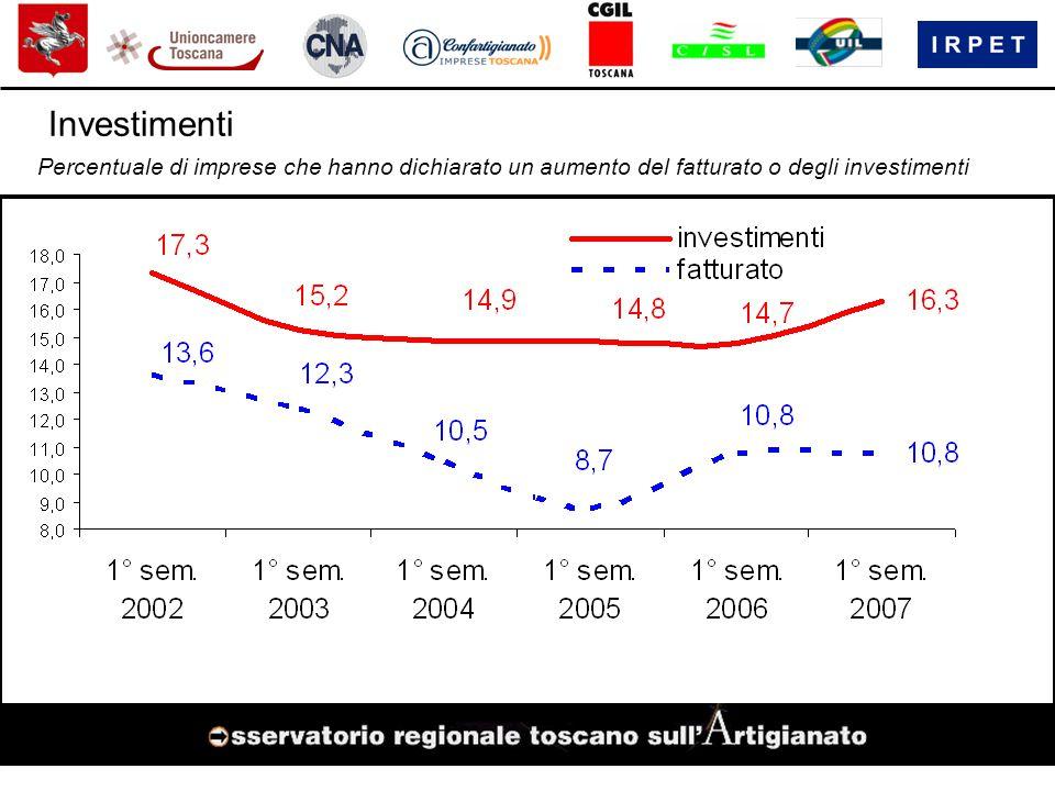 Investimenti Percentuale di imprese che hanno dichiarato un aumento del fatturato o degli investimenti
