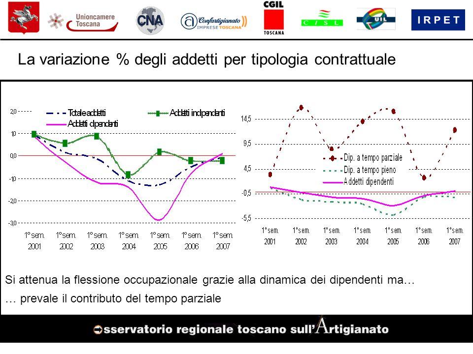 La variazione % degli addetti per tipologia contrattuale Si attenua la flessione occupazionale grazie alla dinamica dei dipendenti ma… … prevale il contributo del tempo parziale