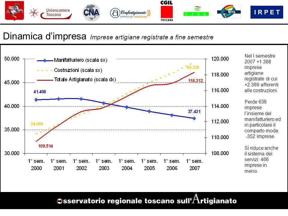 Dinamica d'impresa Imprese artigiane registrate a fine semestre Nel I semestre 2007 +1.388 imprese artigiane registrate di cui +2.389 afferenti alle costruzioni.