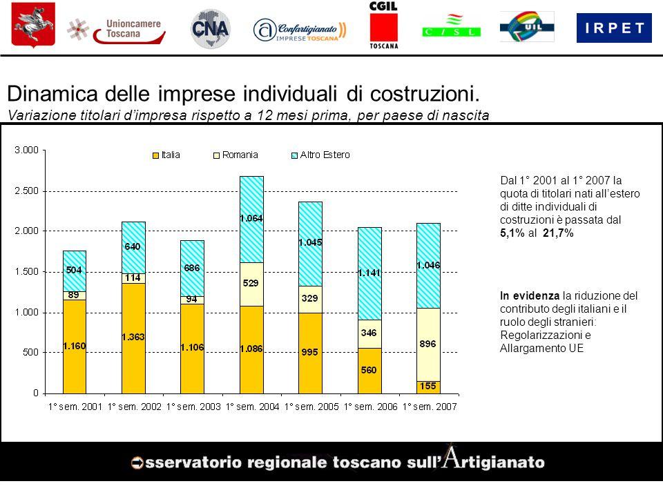 Dinamica delle imprese individuali di costruzioni.