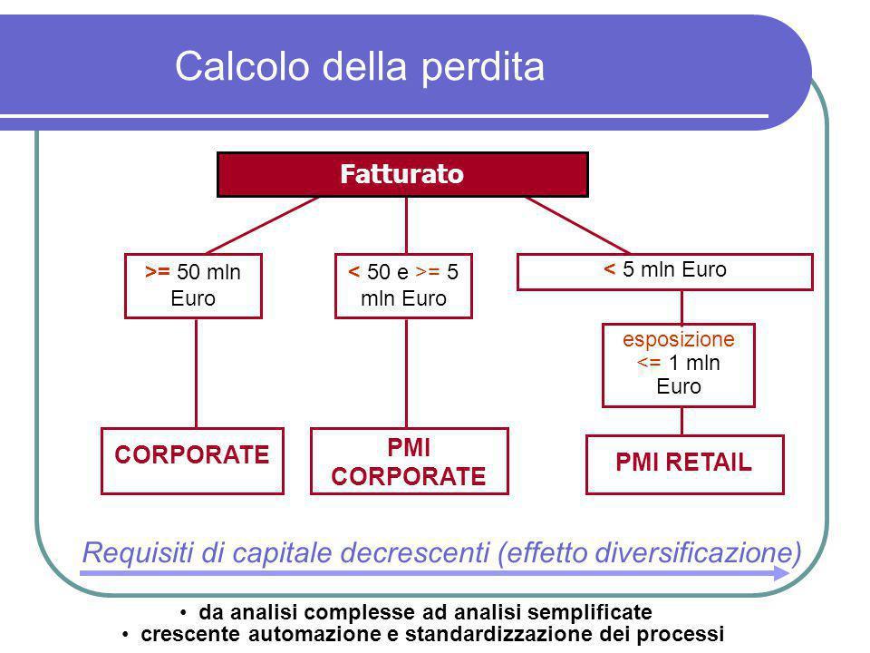 Fig.1: Requisiti patrimoniali per categoria di controparte in funzione della PD 0,00% 3,00% 6,00% 9,00% 12,00% 15,00% 18,00% 21,00% 24,00% 27,00% 30,00% 0,0%2,0%4,0%6,0%8,0%10,0%12,0%14,0%16,0%18,0%20,0% Probabilità di default Requisito Patrimoniale Corporate fatt > 50 mil euro Corporate fatt < 5 mil euro Retail: mutui ipotecari Retail: altro Requisito patrimoniale attuale fisso all'8% 10% Metodi basati sui rating interni (IRB)