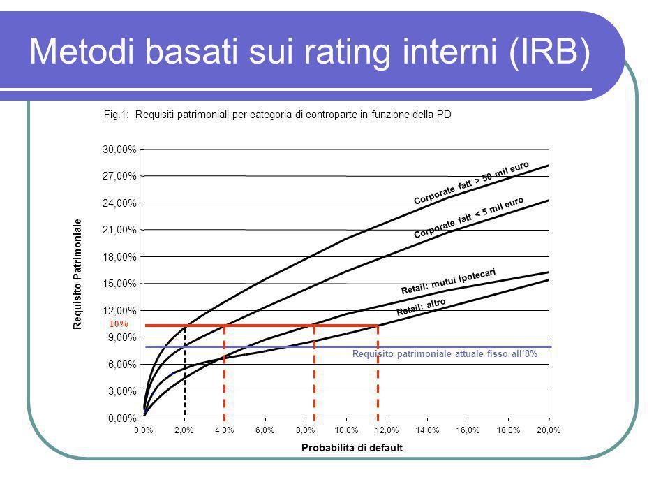 Fig.1: Requisiti patrimoniali per categoria di controparte in funzione della PD 0,00% 3,00% 6,00% 9,00% 12,00% 15,00% 18,00% 21,00% 24,00% 27,00% 30,0