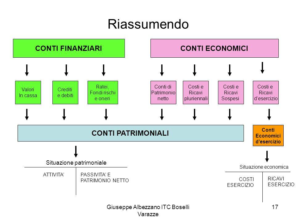 Giuseppe Albezzano ITC Boselli Varazze 17 Riassumendo CONTI FINANZIARICONTI ECONOMICI Valori In cassa Crediti e debiti Ratei, Fondi rischi e oneri Con