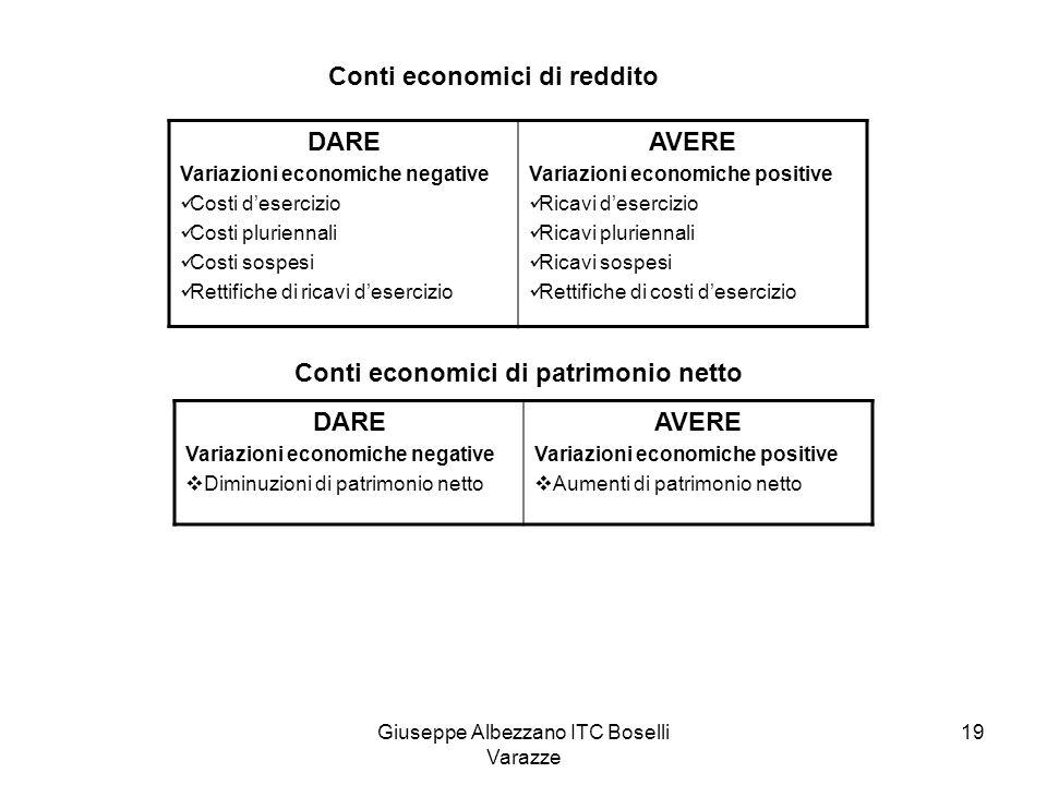 Giuseppe Albezzano ITC Boselli Varazze 19 Conti economici di reddito DARE Variazioni economiche negative Costi d'esercizio Costi pluriennali Costi sos