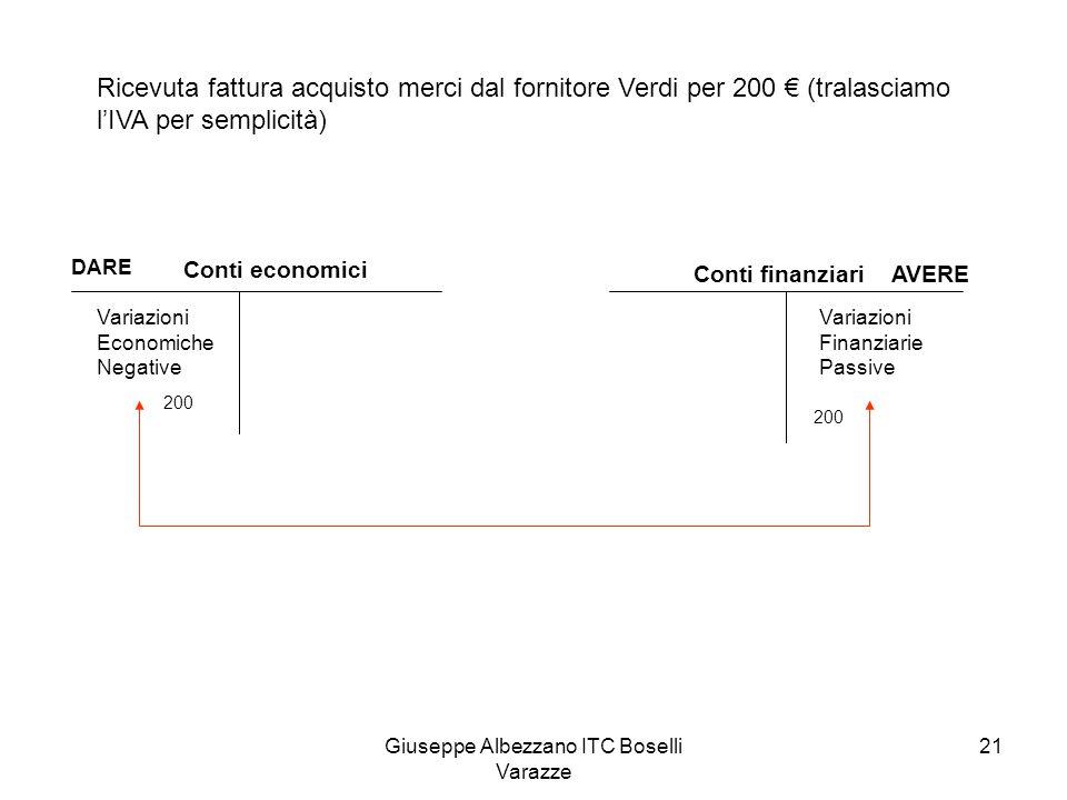 Giuseppe Albezzano ITC Boselli Varazze 21 Conti economici DARE Variazioni Economiche Negative Conti finanziari AVERE Variazioni Finanziarie Passive Ri