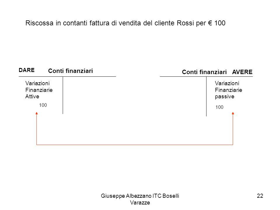 Giuseppe Albezzano ITC Boselli Varazze 22 Conti finanziari DARE Variazioni Finanziarie Attive Conti finanziari AVERE Variazioni Finanziarie passive Ri