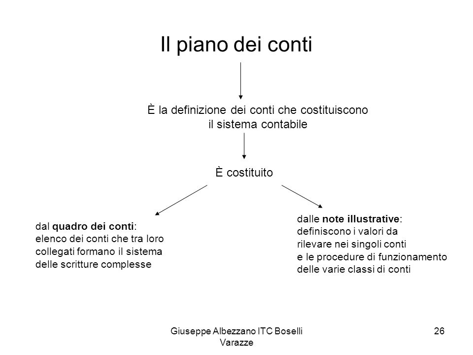 Giuseppe Albezzano ITC Boselli Varazze 26 Il piano dei conti È la definizione dei conti che costituiscono il sistema contabile È costituito dal quadro