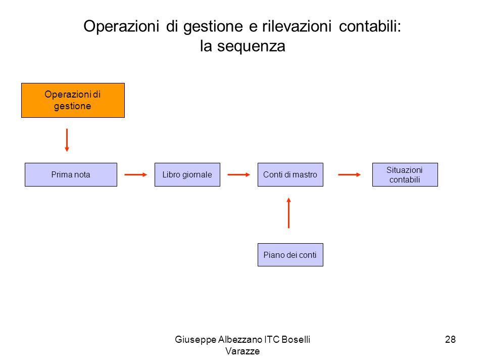 Giuseppe Albezzano ITC Boselli Varazze 28 Operazioni di gestione e rilevazioni contabili: la sequenza Operazioni di gestione Prima notaLibro giornaleC