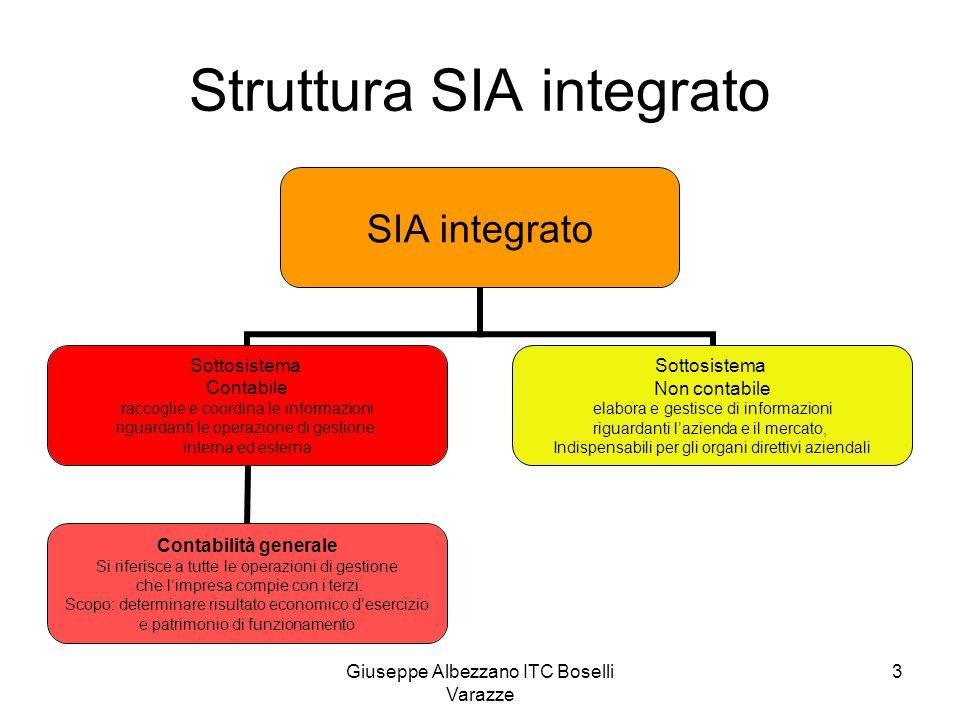 Giuseppe Albezzano ITC Boselli Varazze 3 Struttura SIA integrato SIA integrato Sottosistema Contabile raccoglie e coordina le informazioni riguardanti