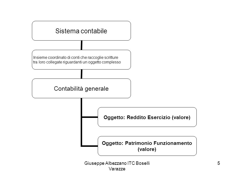 Giuseppe Albezzano ITC Boselli Varazze 5 Sistema contabile Insieme coordinato di conti che raccoglie scritture tra loro collegate riguardanti un ogget